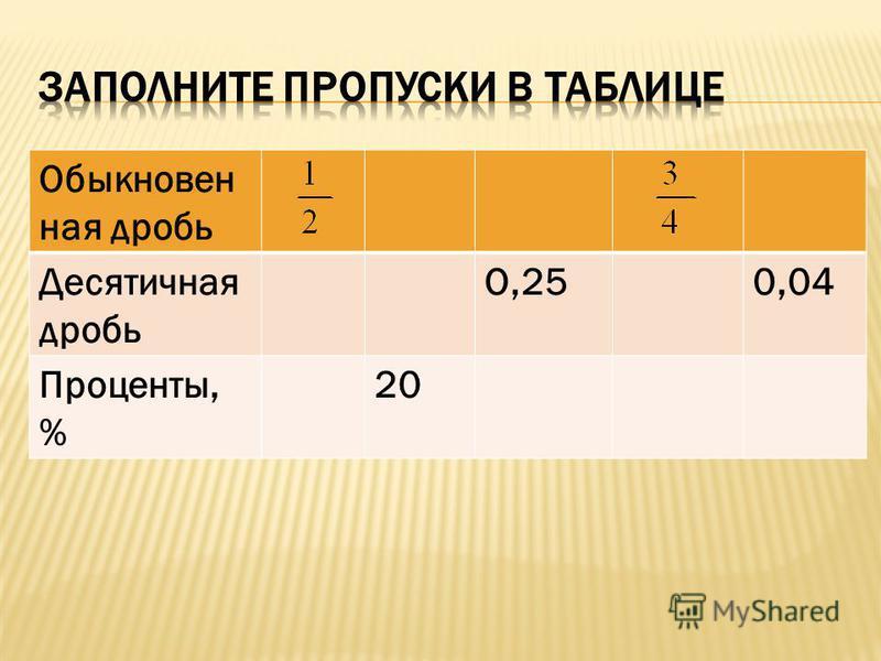Обыкновен ная дробь Десятичная дробь О,250,04 Проценты, % 20