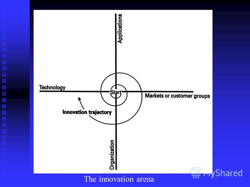The innovation arena