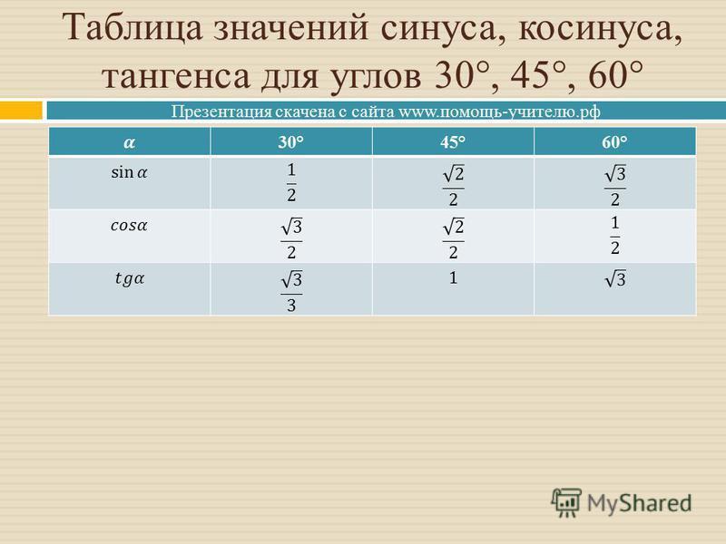 Презентация скачена с сайта www.помощь-учителю.рф Таблица значений синуса, косинуса, тангенса для углов 30°, 45°, 60° 30°45°60°