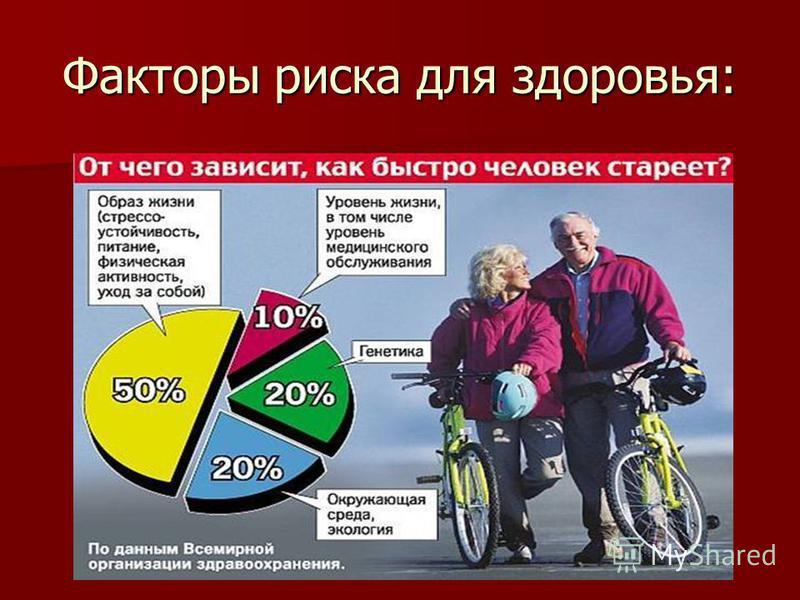 Факторы риска для здоровья: