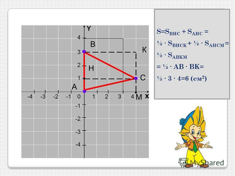 1234 х 4 3 2 -2-3-4 1 -2 -3 -4 0 Y A B С М Н К S=S BHC + S AHC = ½ S BHCK + ½ S AHCM = ½ S ABKM = ½ AB BK= ½ 3 4=6 (см 2 )