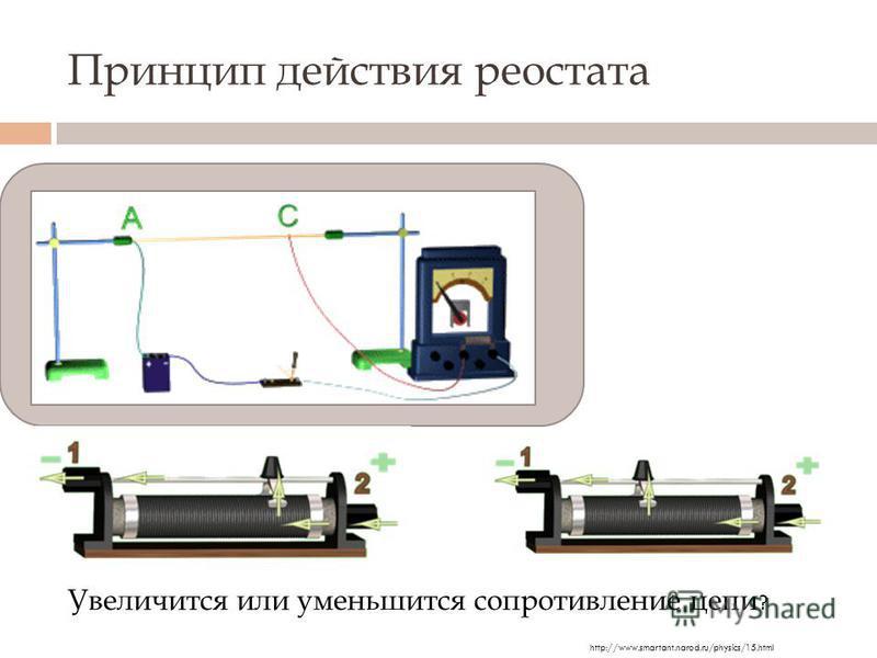 Принцип действия реостата Увеличится или уменьшится сопротивление цепи ? http://www.smartant.narod.ru/physics/15.html