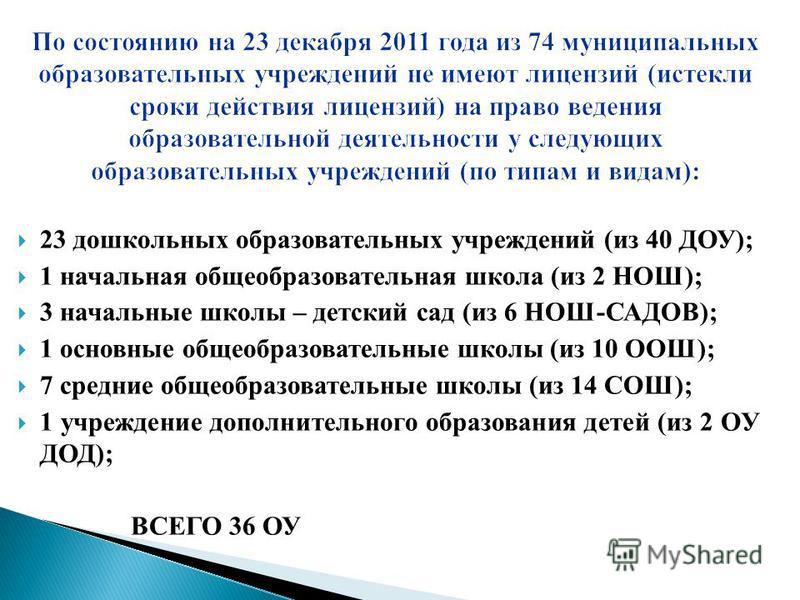 По состоянию на 23 декабря 2011 года из 74 муниципальных образовательных учреждений не имеют лицензий (истекли сроки действия лицензий) на право ведения образовательной деятельности у следующих образовательных учреждений (по типам и видам): 23 дошкол