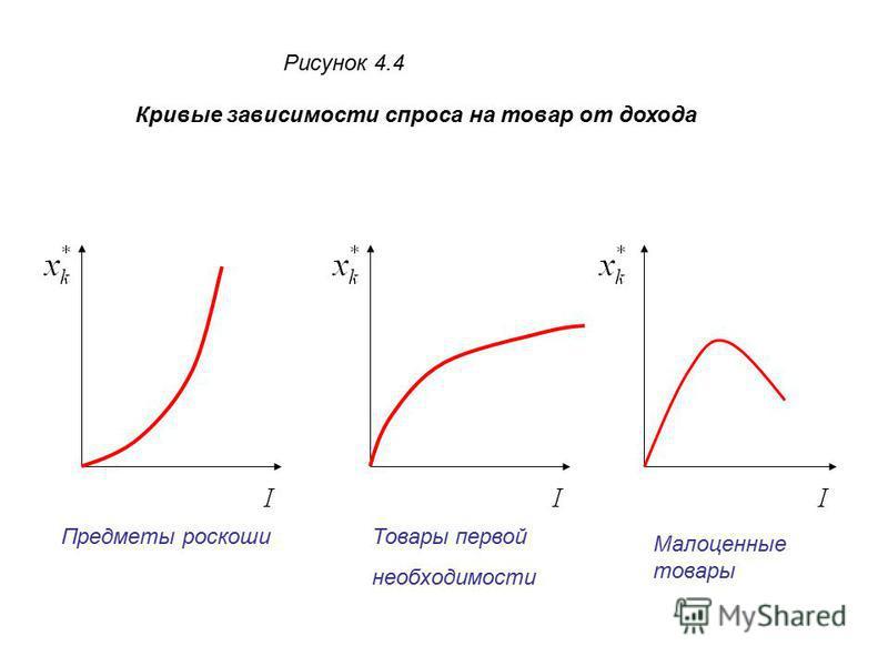 Рисунок 4.4 Кривые зависимости спроса на товар от дохода Предметы роскоши Товары первой необходимости Малоценные товары