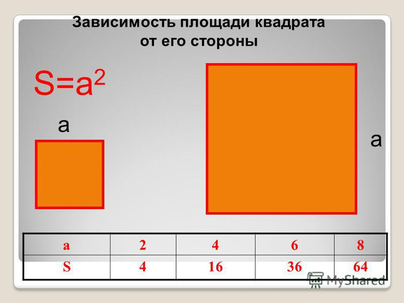 а а S=a 2 а 2468 S4163664 Зависимость площади квадрата от его стороны