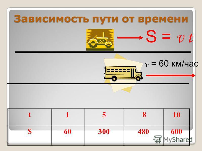 Зависимость пути от времени t15 810 S60300480600 v = 60 км/час S = v t