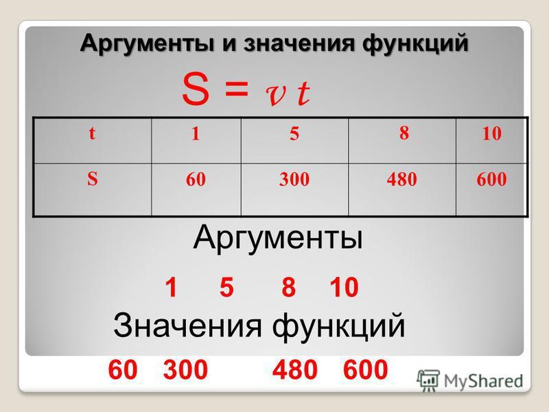 t15 810 S60300480600 Аргументы Аргументы и значения функций 15 810 Значения функций 60 300 480 600 S = v t