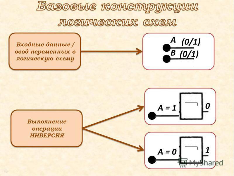 Входные данные / ввод переменных в логическую схему Выполнение операции ИНВЕРСИЯ А В (0/1) А = 1 0 А = 0 1