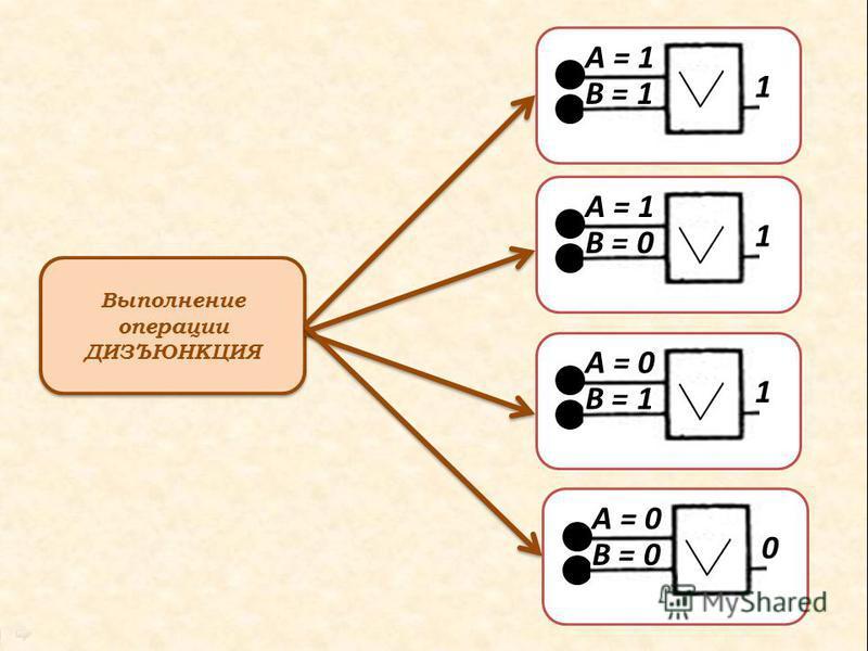 Выполнение операции ДИЗЪЮНКЦИЯ А = 1 В = 1 1 А = 1 В = 0 1 А = 0 В = 1 1 А = 0 В = 0 0