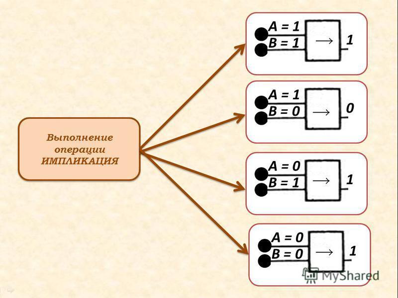 Выполнение операции ИМПЛИКАЦИЯ А = 1 В = 1 1 А = 1 В = 0 0 А = 0 В = 1 1 А = 0 В = 0 1