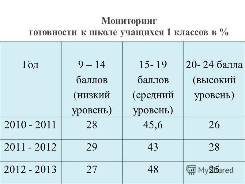 Год 9 – 14 баллов (низкий уровень) 15- 19 баллов (средний уровень) 20- 24 балла (высокий уровень) 2009 - 201020.827.252 2010 - 20112845,626 2011 - 2012294328 Год 9 – 14 баллов (низкий уровень) 15- 19 баллов (средний уровень) 20- 24 балла (высокий уро