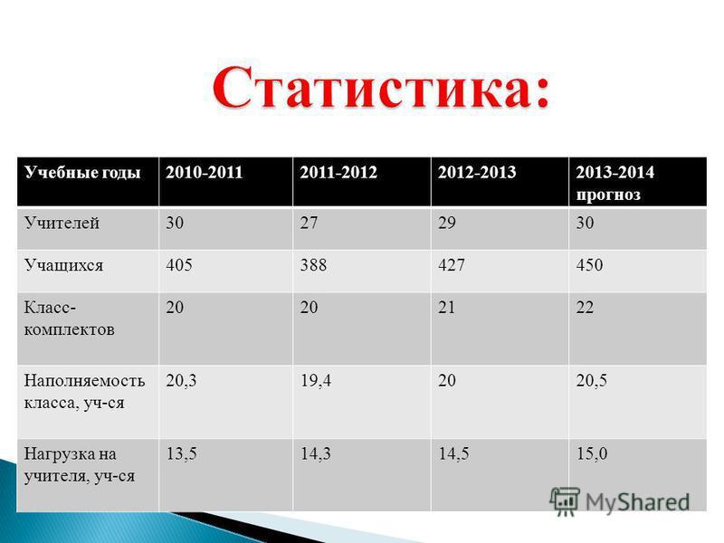 Учебные годы 2010-20112011-20122012-20132013-2014 прогноз Учителей 30272930 Учащихся 405388427450 Класс- комплектов 20 2122 Наполняемость класса, уч-ся 20,319,42020,5 Нагрузка на учителя, уч-ся 13,514,314,515,0