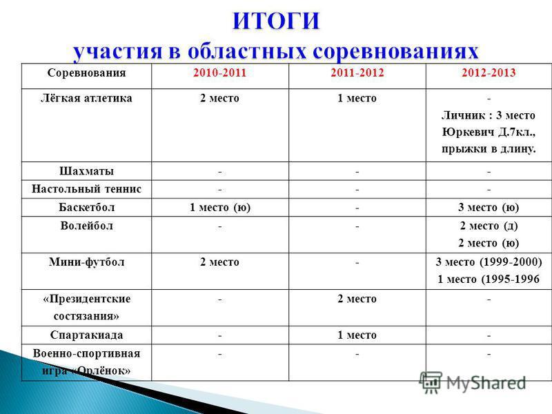 Соревнования 2010-20112011-20122012-2013 Лёгкая атлетика 2 место 1 место - Личник : 3 место Юркевич Д.7 кл., прыжки в длину. Шахматы--- Настольный теннис--- Баскетбол 1 место (ю)-3 место (ю) Волейбол-- 2 место (д) 2 место (ю) Мини-футбол 2 место- 3 м