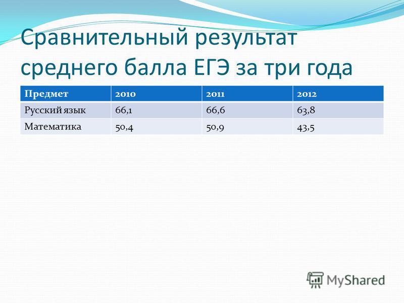 Сравнительный результат среднего балла ЕГЭ за три года Предмет 201020112012 Русский язык 66,166,663,8 Математика 50,450,943,5