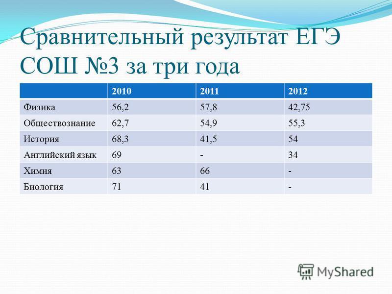 Сравнительный результат ЕГЭ СОШ 3 за три года 201020112012 Физика 56,257,842,75 Обществознание 62,754,955,3 История 68,341,554 Английский язык 69-34 Химия 6366- Биология 7141-