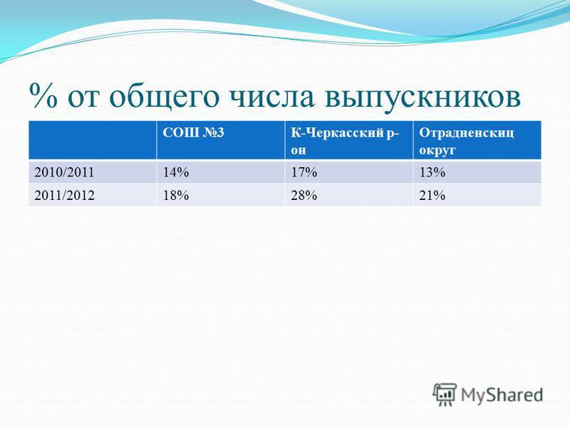 % от общего числа выпускников СОШ 3К-Черкасский р- он Отрадненскиц округ 2010/201114%17%13% 2011/201218%28%21%
