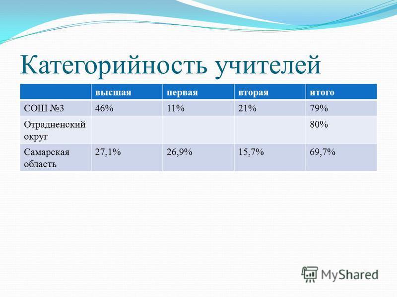 Категорийность учителей высшаяперваявтораяитого СОШ 346%11%21%79% Отрадненский округ 80% Самарская область 27,1%26,9%15,7%69,7%