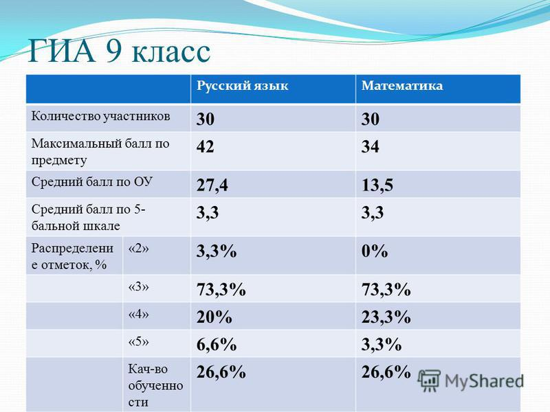 ГИА 9 класс Русский язык Математика Количество участников 30 Максимальный балл по предмету 4234 Средний балл по ОУ 27,413,5 Средний балл по 5- бальной шкале 3,3 Распределени е отметок, % «2» 3,3%0% «3» 73,3% «4» 20%23,3% «5» 6,6%3,3% Кач-во обученнос