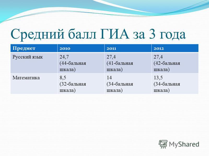 Средний балл ГИА за 3 года Предмет 201020112012 Русский язык 24,7 (44-бальная шкала) 27,4 (41-бальная шкала) 27,4 (42-бальная шкала) Математика 8,5 (32-бальная шкала) 14 (34-бальная шкала) 13,5 (34-бальная шкала)