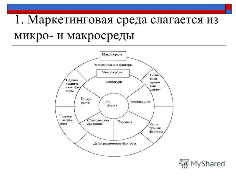 1. Маркетинговая среда слагается из микро- и макросреды