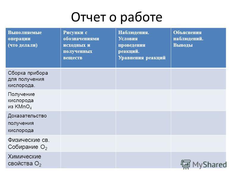 Отчет о работе Выполняемые операции (что делали) Рисунки с обозначениями исходных и полученных веществ Наблюдения. Условия проведения реакций. Уравнения реакций Объяснения наблюдений. Выводы Сборка прибора для получения кислорода. Получение кислорода