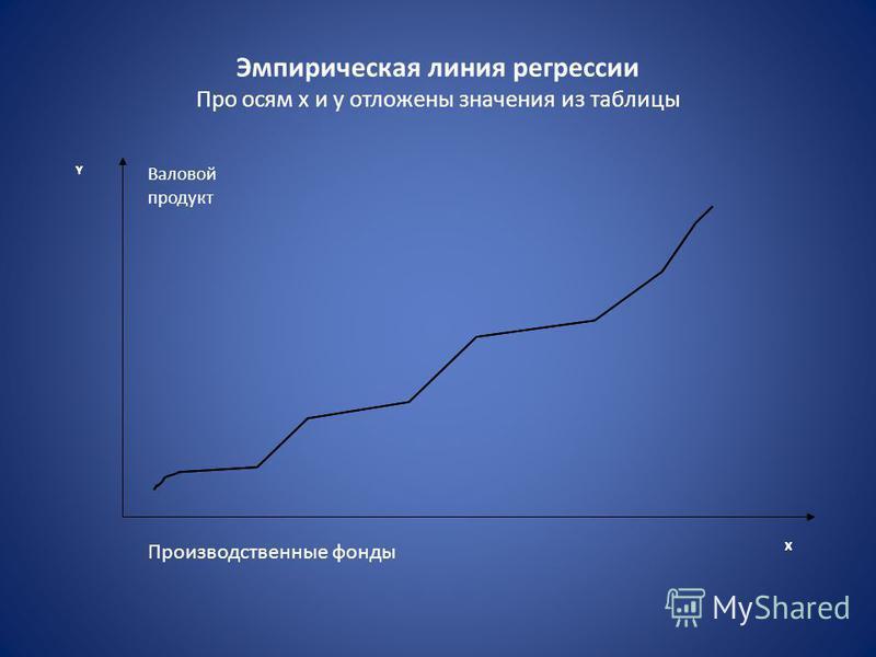 Эмпирическая линия регрессии Про осям х и y отложены значения из таблицы Y X Y X Производственные фонды Валовой продукт