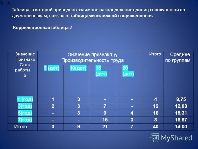 Таблица, в которой приведено взаимное распределение единиц совокупности по двум признакам, называют таблицами взаимной сопряженности. Корреляционная таблица 2 Значение Признака Стаж работы х Значение признака у i Производительность труда Итого Средне