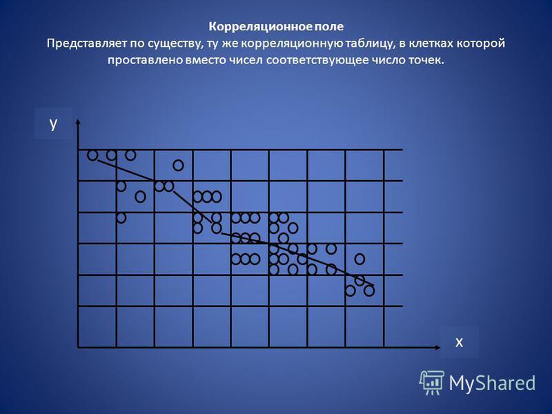 Корреляционное поле Представляет по существу, ту же корреляционную таблицу, в клетках которой проставлено вместо чисел соответствующее число точек. у х