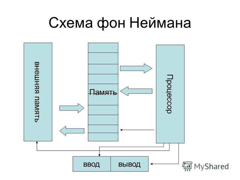Схема фон Неймана Память Процессор ввод вывод внешняя память