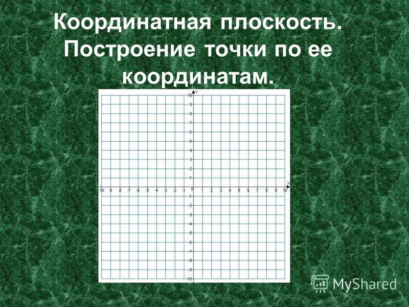 Координатная плоскость. Построение точки по ее координатам.