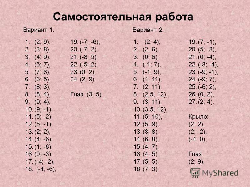 Самостоятельная работа Вариант 1. Вариант 2. 1.(2; 9), 2.(3; 8), 3.(4; 9), 4.(5; 7), 5.(7; 6), 6.(6; 5), 7.(8; 3), 8.(8; 4), 9.(9; 4), 10.(9; -1), 11.(5; -2), 12.(5; -1), 13.(2; 2), 14.(4; -6), 15.(1; -6), 16.(0; -3), 17.(-4; -2), 18. (-4; -6), 19.(-