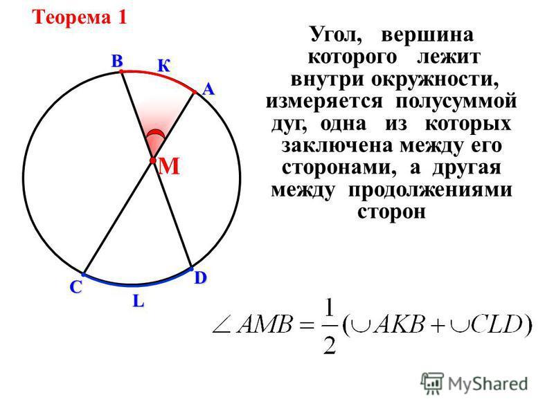 А ВКD С L М Угол, вершина которого лежит внутри окружности, измеряется полусуммой дуг, одна из которых заключена между его сторонами, а другая между продолжениями сторон Теорема 1
