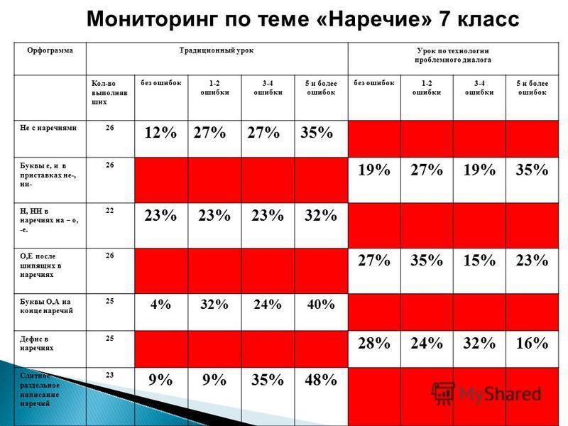 Мониторинг по теме «Наречие» 7 класс Орфограмма Традиционный урок Урок по технологии проблемного диалога Кол-во выполнявших без ошибок 1-2 ошибки 3-4 ошибки 5 и более ошибок без ошибок 1-2 ошибки 3-4 ошибки 5 и более ошибок Не с наречиями 26 12%27% 3