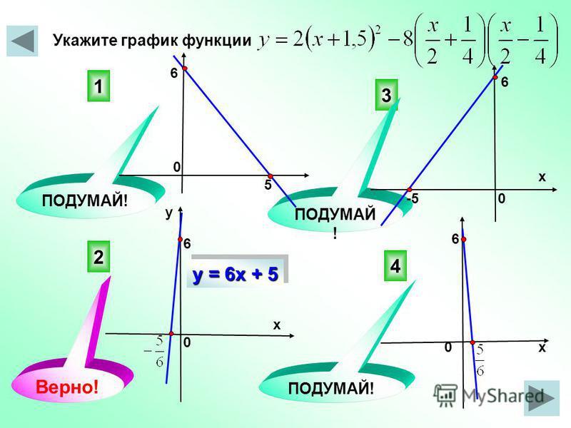 Укажите график функции 2 3 4 1 ПОДУМАЙ! Верно! 0 0 5 6 6 х х х у 6 0 0 -5 6 у = 6 х + 5
