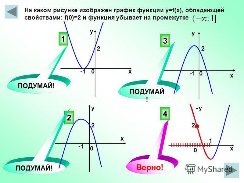 IIIIIIIIIIIIIIIIIIIIIIII На каком рисунке изображен график функции y=f(x), обладающей свойствами: f(0)=2 и функция убывает на промежутке 4 3 2 1 ПОДУМАЙ! Верно! 0 0 х у у х х х у 0 0 2 1 2 22