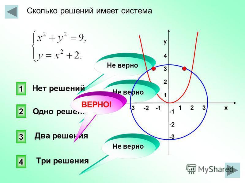 Сколько решений имеет система 1 2 3 х -3 -2 -1 у 4321 у 4321 -2 -3 3 4 2 1 Не верно Нет решений Одно решение Два решения Три решения Не верно ВЕРНО!