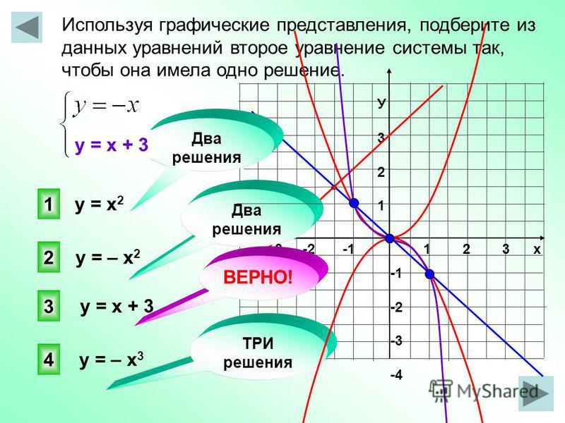 Используя графические представления, подберите из данных уравнений второе уравнение системы так, чтобы она имела одно решение. 1 2 3 х -3 -2 -1 У321У321 -2 -3 -4 3 1 2 4 ТРИ решения у = х 2 у = – х 2 у = х + 3 у = – х 3 Два решения у = х + 3 ВЕРНО!