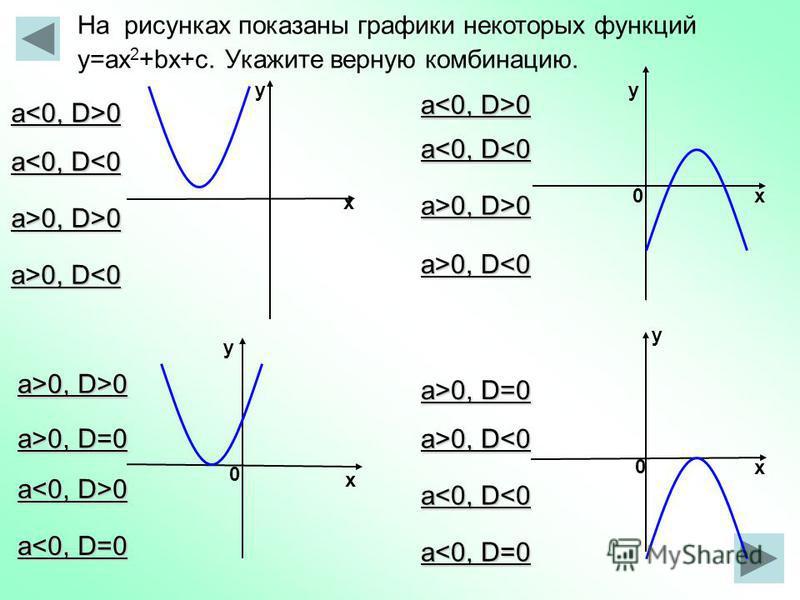 х у у х у 0 х 0 0 у х На рисунках показаны графики некоторых функций у=ax 2 +bx+с. Укажите верную комбинацию. а 0 a<0, D<0 a>0, D>0 a>0, D 0, D<0 a<0, D<0 a>0, D>0 a 0 a>0, D>0 a<0, D=0 a 0 a>0, D=0 a>0, D 0, D<0 a<0, D<0 a<0, D=0