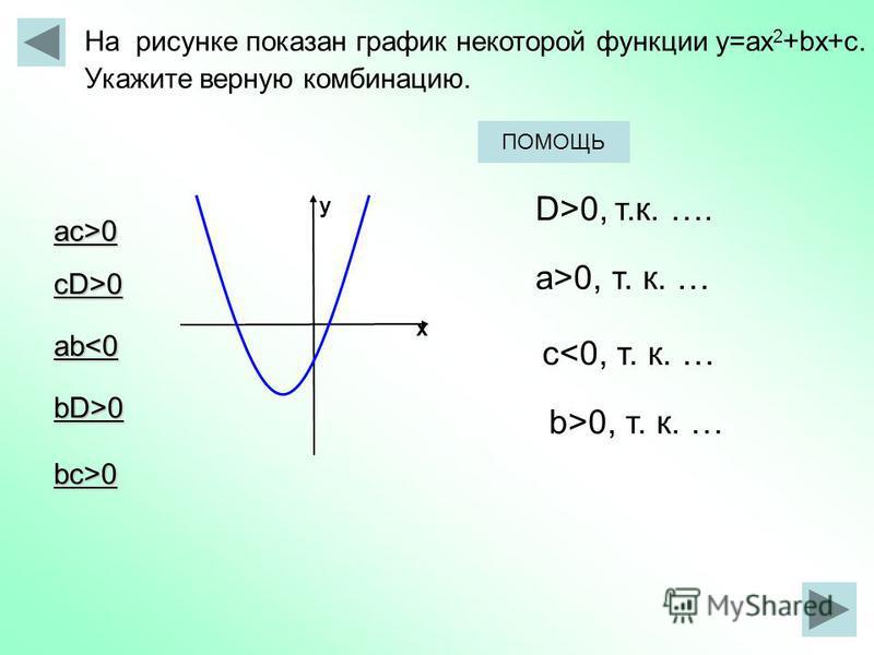 х у На рисунке показан график некоторой функции у=ax 2 +bx+с. Укажите верную комбинацию. ac>0 cD>0 ab<0 bD>0 bc>0 D>0, т.к. …. a>0, т. к. … c<0, т. к. … b>0, т. к. … ПОМОЩЬ