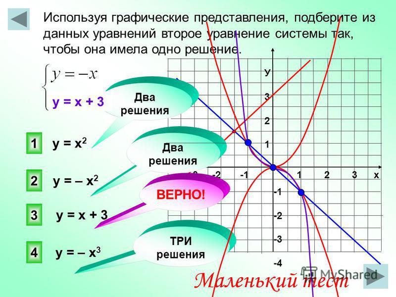 Используя графические представления, подберите из данных уравнений второе уравнение системы так, чтобы она имела одно решение. 1 2 3 х -3 -2 -1 У321У321 -2 -3 -4 3 1 2 4 ТРИ решения у = х 2 Маленький тест у = – х 2 у = х + 3 у = – х 3 Два решения у =
