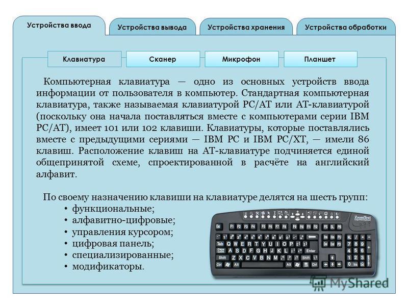 Устройства вывода Устройства ввода Устройства обработки Устройства хранения Клавиатура СканерМикрофон Планшет Компьютерная клавиатура одно из основных устройств ввода информации от пользователя в компьютер. Стандартная компьютерная клавиатура, также