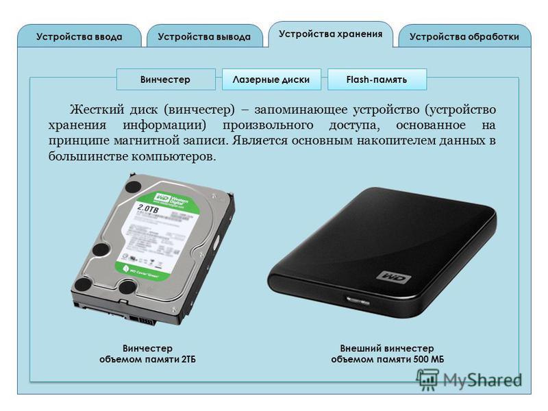 Устройства вывода Устройства ввода Устройства обработки Устройства хранения Винчестер Лазерные дискиFlash-память Жесткий диск (винчестер) – запоминающее устройство (устройство хранения информации) произвольного доступа, основанное на принципе магнитн