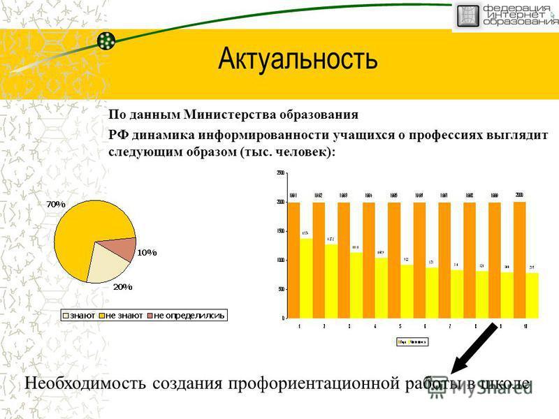 Актуальность Необходимость создания профориентационной работы в школе По данным Министерства образования РФ динамика информированности учащихся о профессиях выглядит следующим образом (тыс. человек):