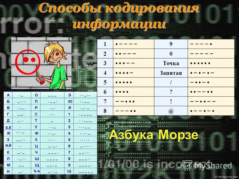 Способы кодирования информации 1 9 2 0 3 Точка 4 Запятая 5 / 6 ? 7 ! 8 @