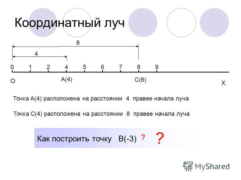 Координатный луч О Х 012456789 А(4) 4 С(8) О 0 Точка А(4) расположена на расстоянии 4 правее начала луча 8 Точка С(4) расположена на расстоянии 8 правее начала луча Как построить точку В(-3) ? ?