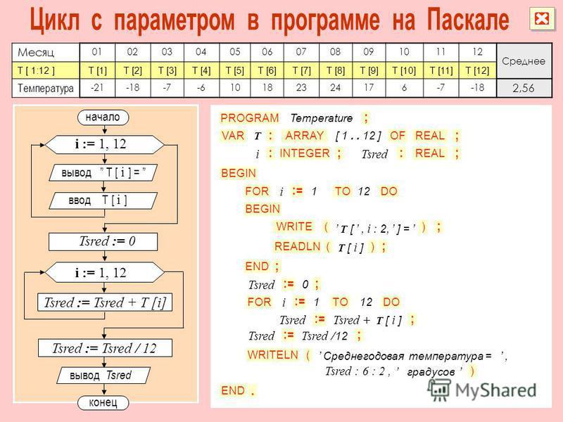 Месяц 010203040506070809101112 Среднее T [ 1:12 ]T [1]T [2]T [3]T [4]T [5]T [6]T [7]T [8]T [9]T [10]T [11]T [12] Температура -21-18-7-610182324176-7-18 2,56 начало конец i := 1, 12 вывод T [ i ] = ввод T [ i ] PROGRAM VAR READLN : INTEGER T () FORTO