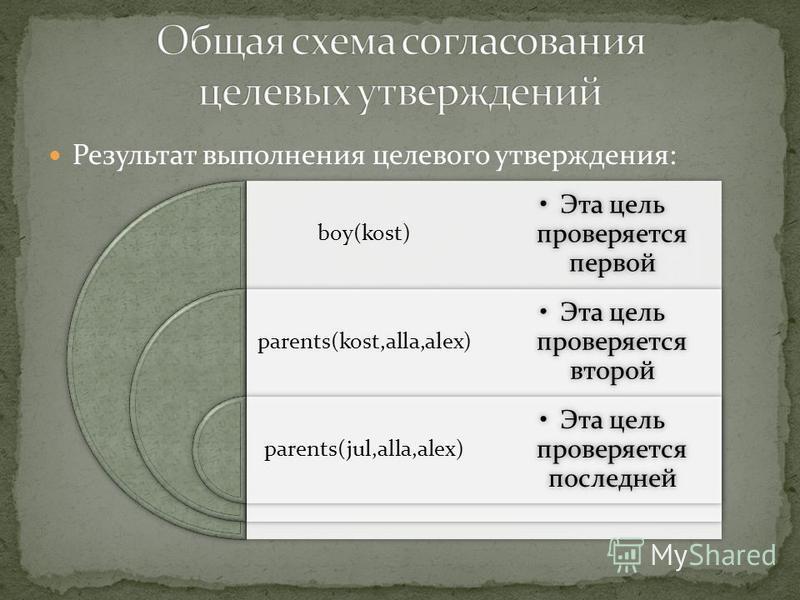 Результат выполнения целевого утверждения: boy(kost) parents(kost,alla,alex) parents(jul,alla,alex) Эта цель проверяется первой Эта цель проверяется второй Эта цель проверяется последней