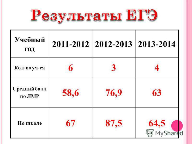 Учебный год 2011-20122012-20132013-2014 Кол-во уч-ся 634 Средний балл по ЛМР 58,676,963 По школе 6787,564,5