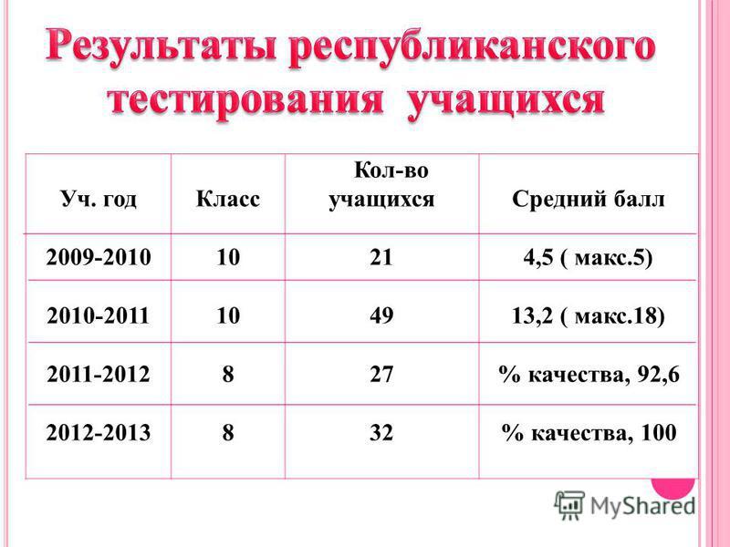 Уч. год 2009-2010 2010-2011 2011-2012 2012-2013 Класс 10 8 Кол-во учащихся 21 49 27 32 Средний балл 4,5 ( макс.5) 13,2 ( макс.18) % качества, 92,6 % качества, 100
