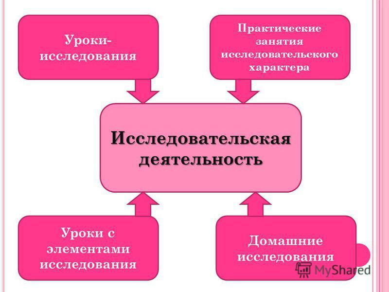 Исследовательская деятельность Уроки- исследования Практические занятия исследовательского характера Уроки с элементами исследования Домашние исследования